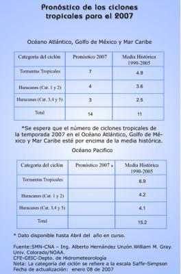 Pronóstico de los ciclones tropicales para el 2007